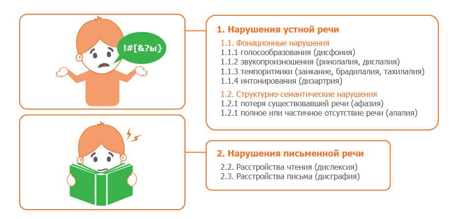 Речевые расстройства у детей-1
